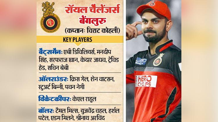 IPL10  team players list